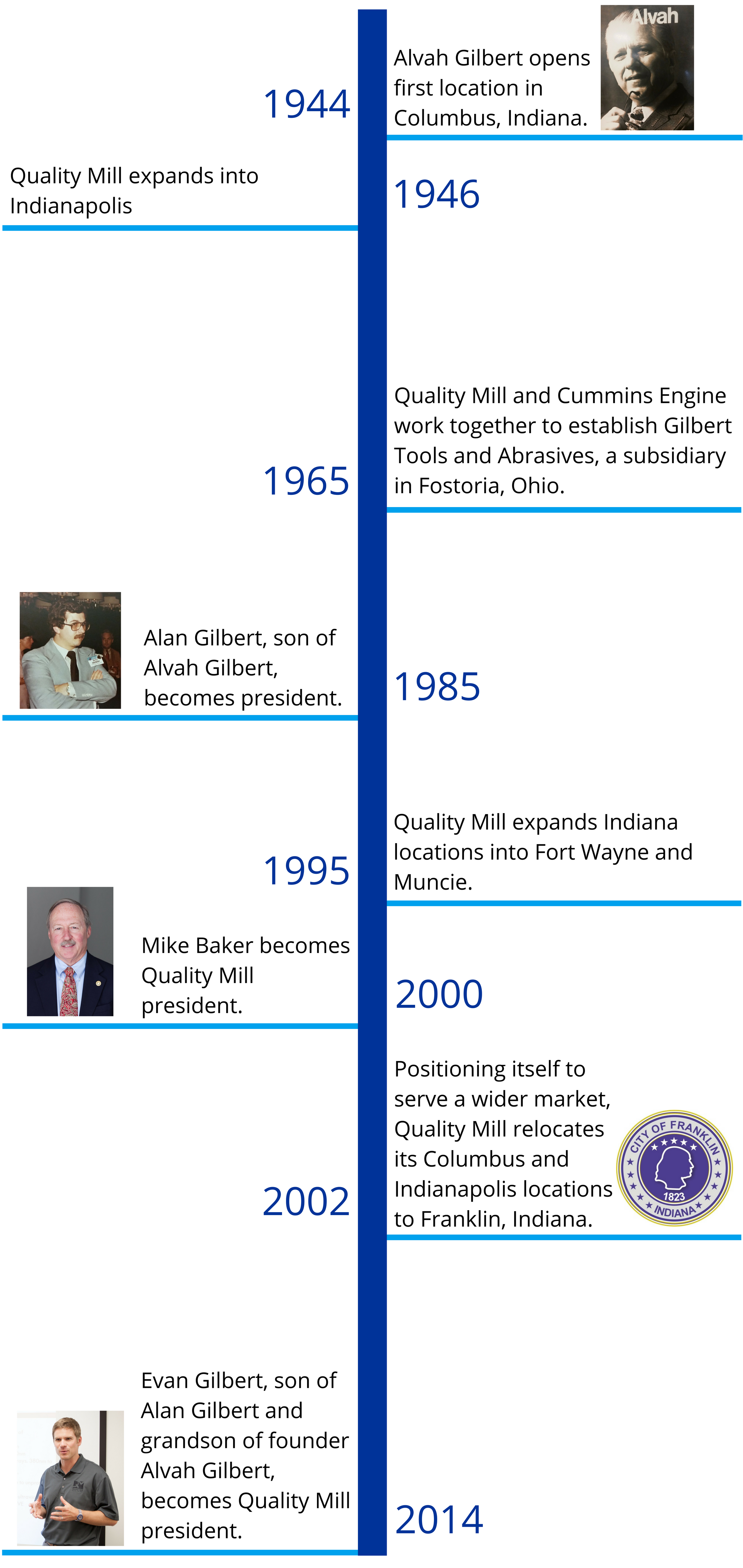 Quality Mill Supply Co. Inc. Historical Timeline
